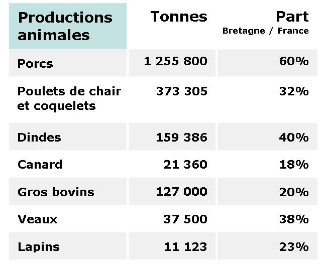 Les productions animales en Bretagne
