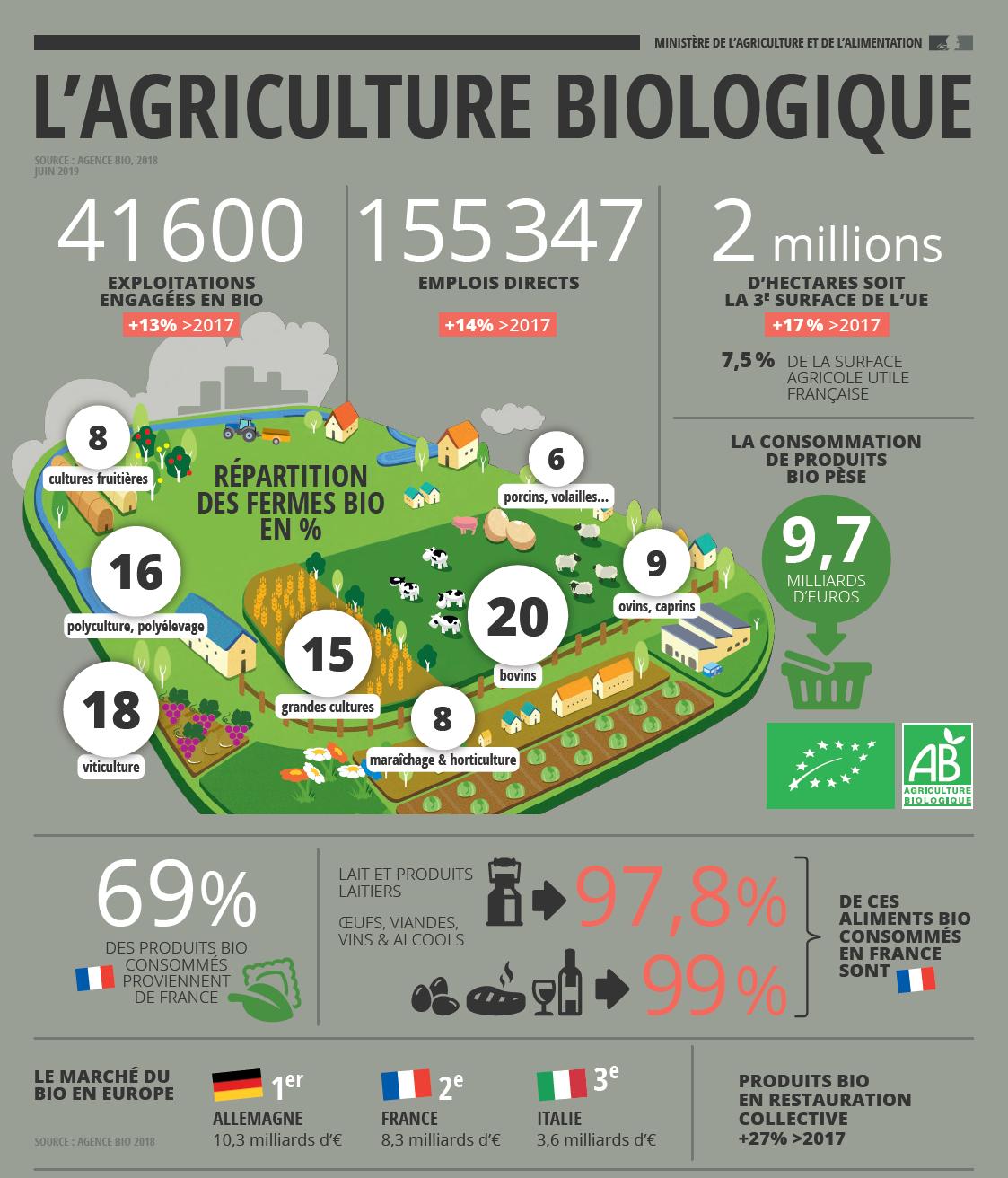 Agriculture biologique en France